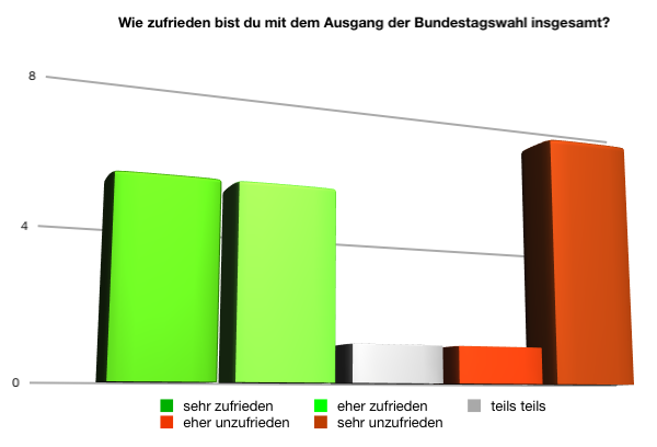 Ergebnis Zufriedenheit Bundestagswahlergebnisse